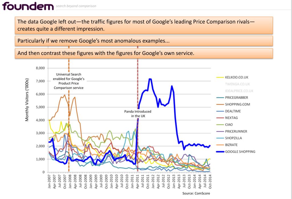 google preisvergleiche uk konkurenz